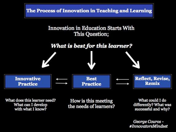 Process-of-Innovation (1)