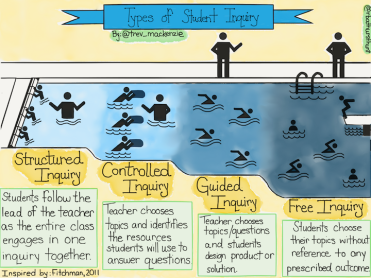 Types-of-Student-Inquiry